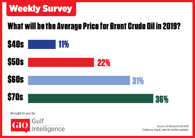 Chart Attribute: What will be the Average Price for Brent Crude Oil in 2019? / Source: Gulf Intelligence Research Q1 2019