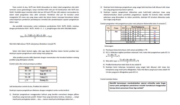 Pedoman Teknis Penilaian Hasil Belajar Berdasarkan Kurikulum 2013 Mata Pelajaran IPS SMP