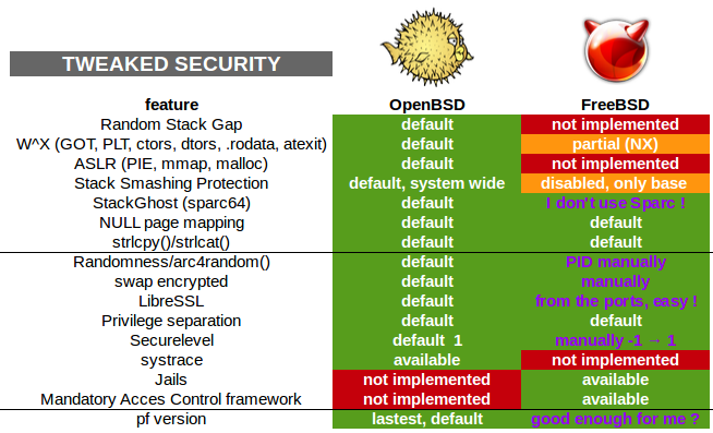 Diferença de segurança entre OpenBSD e FreeBSD