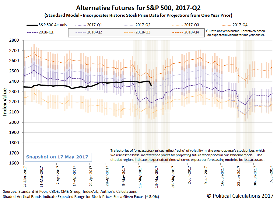 Alternative Futures - S&P 500 - 2017Q2 - Standard Model - Snapshot on 17 May 2017