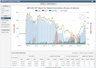 GBP USD position