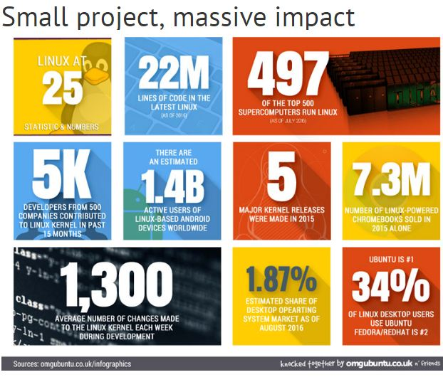 Small project, massive impact