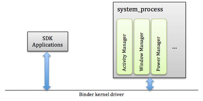 Puri's blog: Debugging Android Java framework services using