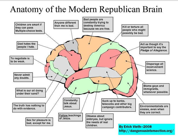 Cognitive Dissidence Anatomy Of A Republican Brain