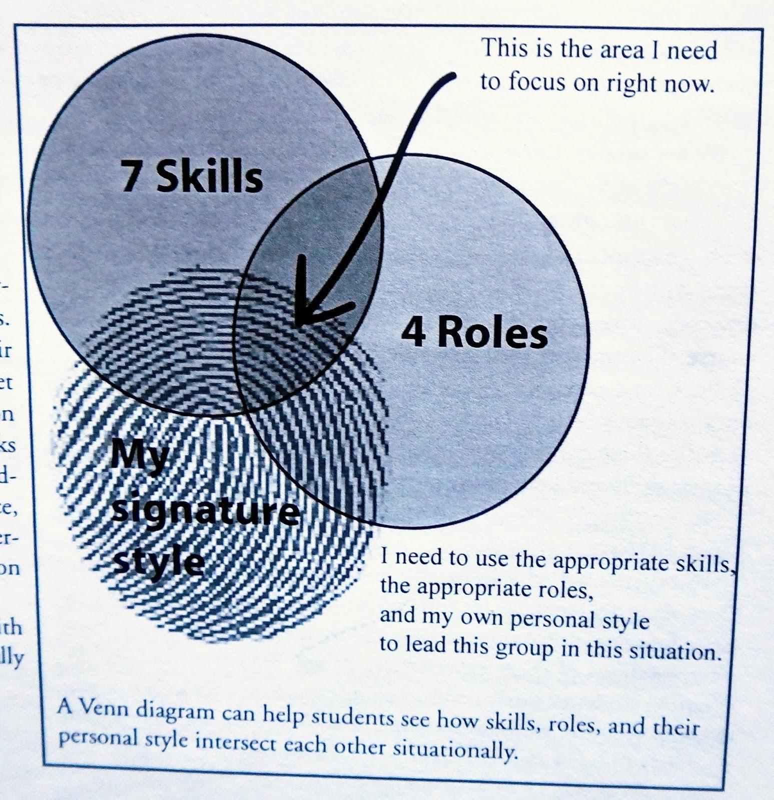 Rescue the Future : NOLS Leadership Skills: Competence