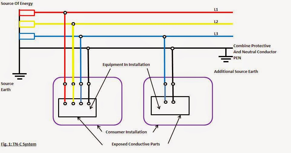Engineering Boy Types Of Earthing System
