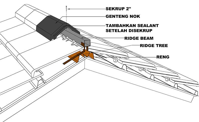 Jarak Reng Baja Ringan Atap Galvalum Genteng Kanmuri V Soalan
