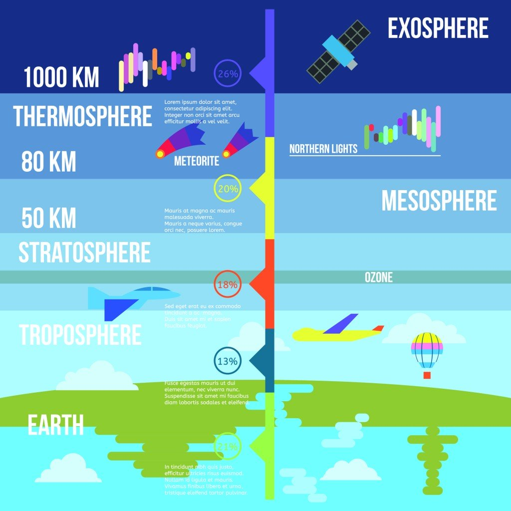 Atmosphere layers infographics vector illustration dimairs