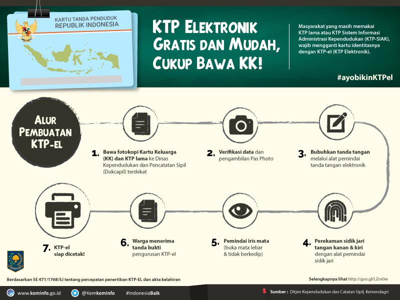 Alur Pembuatan KTP Elektronik