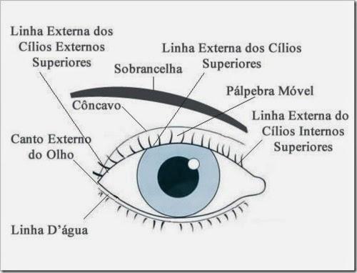 Diferentes maneiras  de usar lápis preto de olho