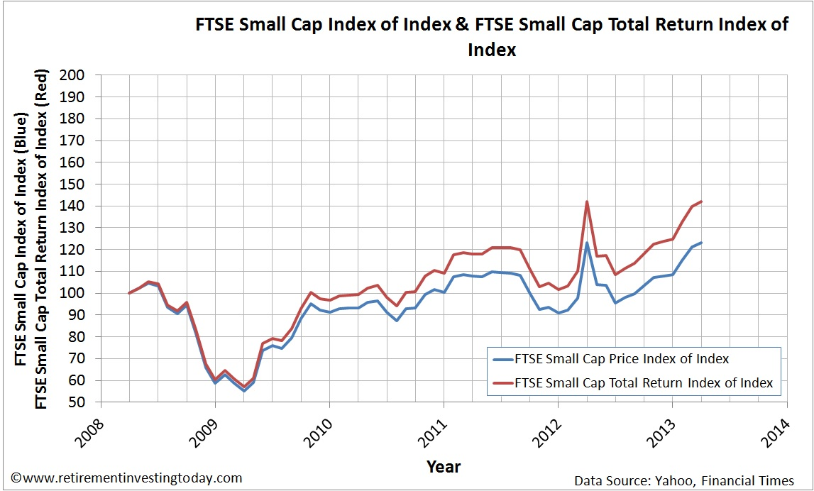Index of the Graph of the FTSE Small Cap Price Index and FTSE Small Cap Total Return Index