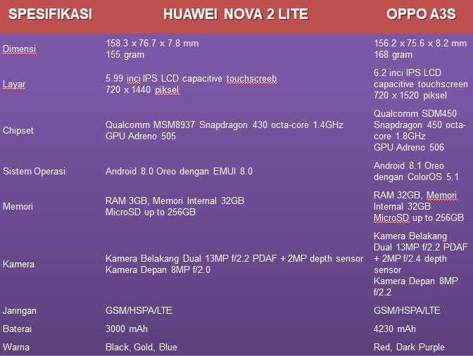 Tabel perbandingan beberapa fitur antara Huawei Nova 2 Lite dengan Oppo A3s