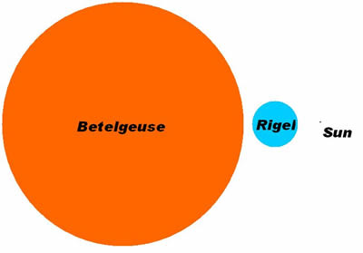 betelgeuse star compared to the sun - photo #9