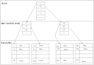 SQL Index - Clustered Index and Non-Clustered Index