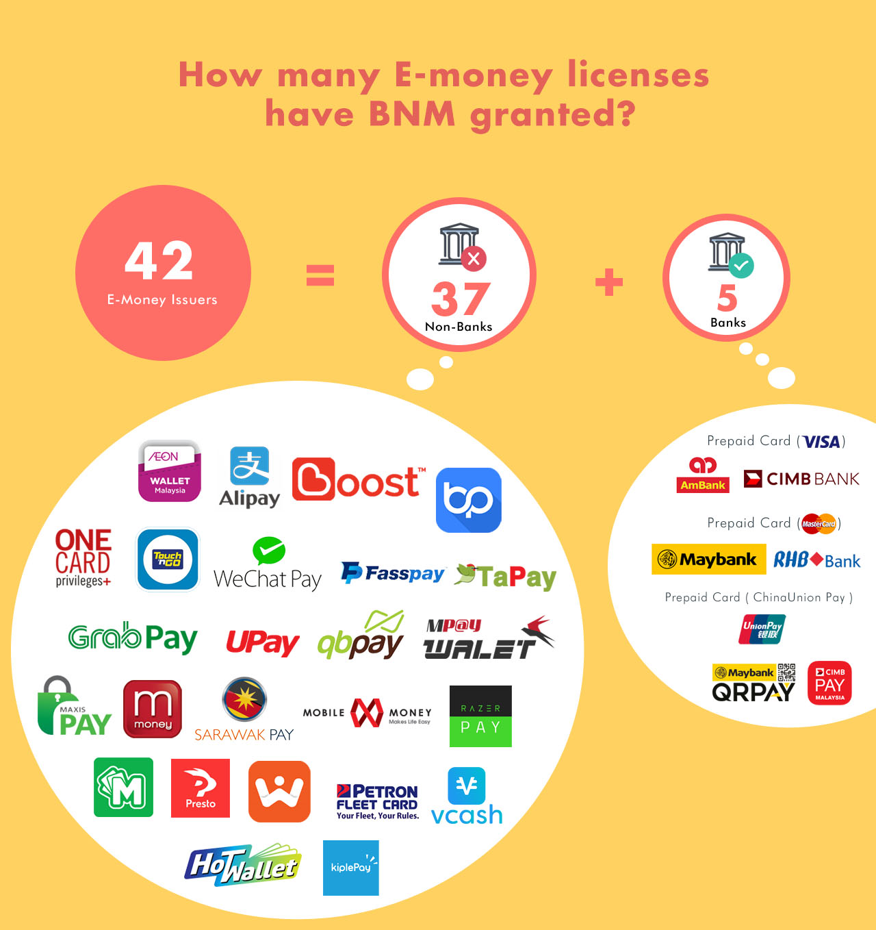 How many e-money licenses have BNM granted?