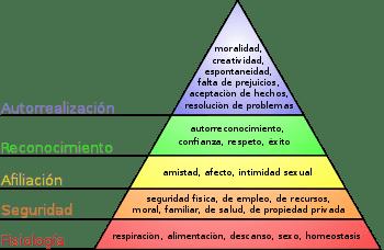 jerarquía necesidades maslow. clasificación necesidades