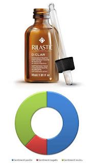 Pareri picaturi Rilastil D-CLAR pretul depigmentarii eficiente-vert