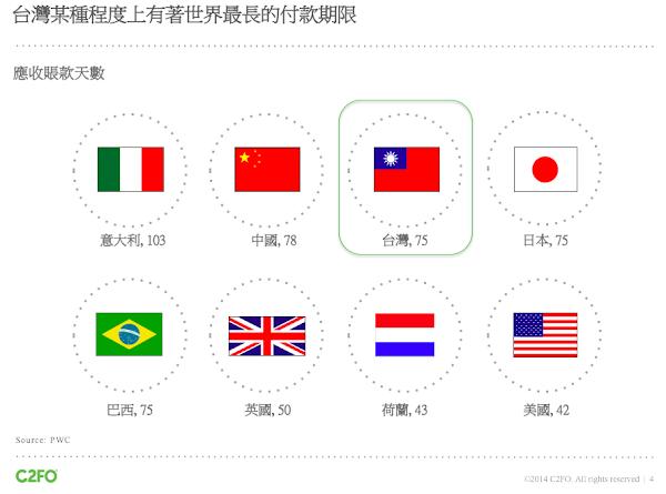 C2FO亞洲企業交款天數統計