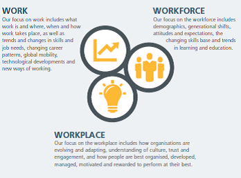 Megatrends:Human Resource Management 2020 | Strategic
