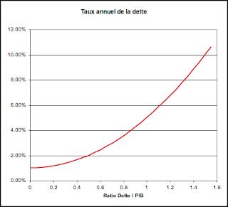 La remontée des taux d'intérêt