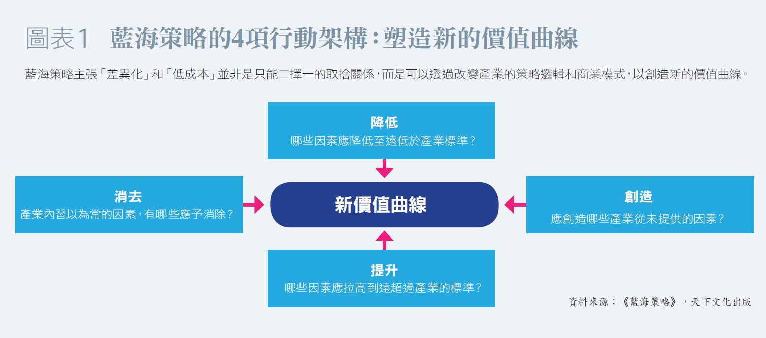 藍海策略的4項行動架構