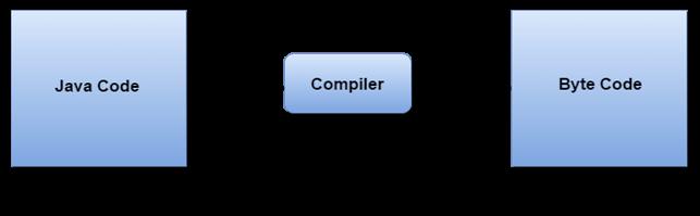 compilation of simple java program