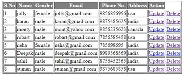 Delete Data mySql Database using PHP