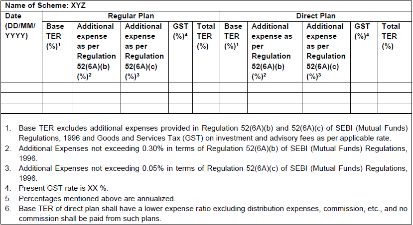 Total Expense Ratio (TER) for Mutual Fund Schemes
