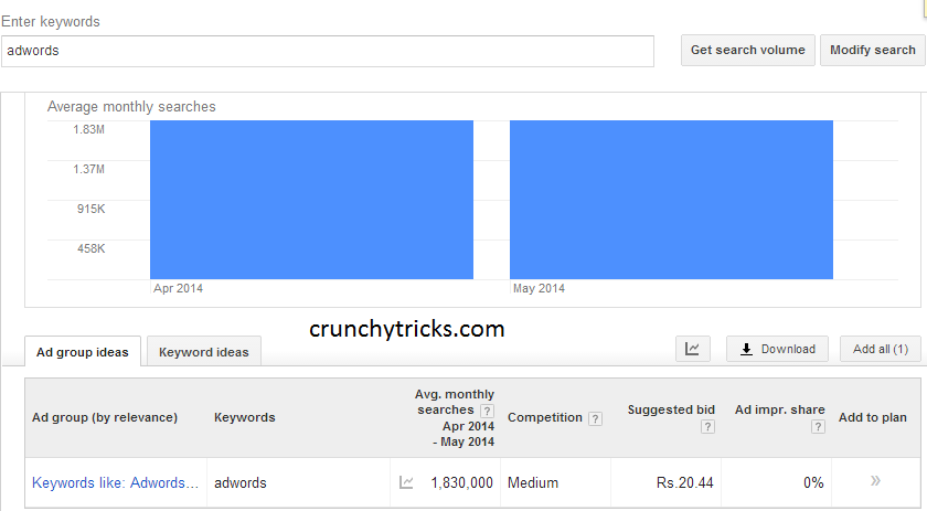 Search Volume Of Keyword Adwords