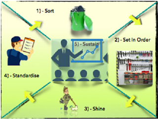 10 steps for effective implementation of 5S