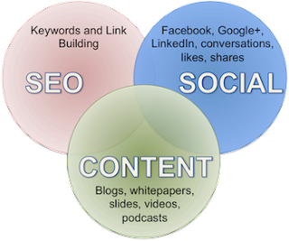 SEO and Social Media Marketing