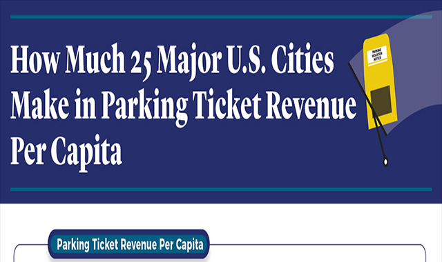 How Much 25 Major Cities Make in Parking Ticket Revenue Per Capita