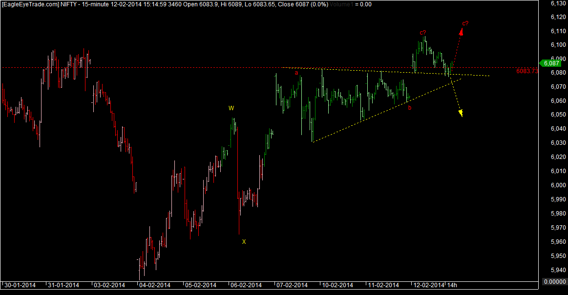 Nifty technicals