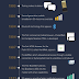 The Evolution of Mobile Browsing infographic