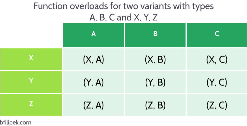 std::visit on two variants