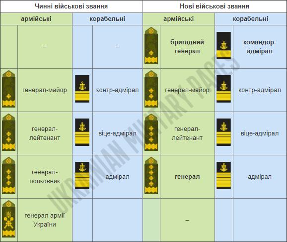 В українській армії змінять генеральські звання