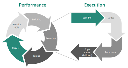 eCommerce Performance Assessment Process
