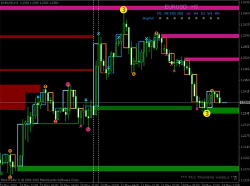 Supply demand indicator forex factory