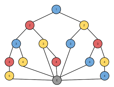 Example move graph with three colors and an end node