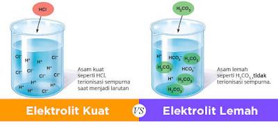 Pengertian Larutan Elektrolit Kuat dan Elektrolit Lemah Beserta Perbedaannya Pengertian Larutan Elektrolit Kuat dan Elektrolit Lemah Beserta Perbedaannya