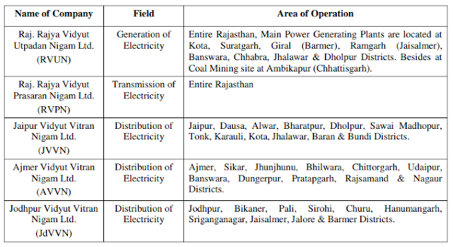 rajasthan-state-electricity-board