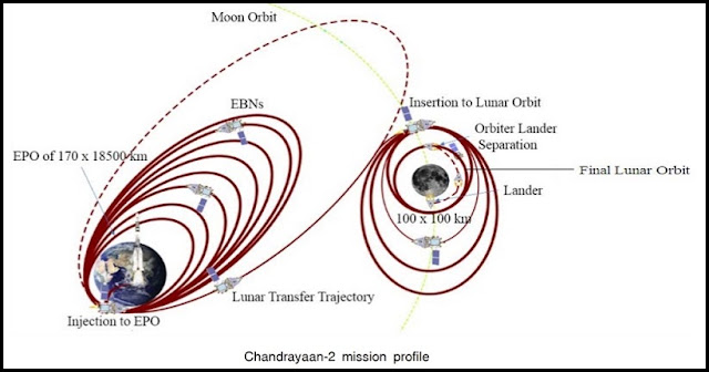 Chandrayaan-2 mission profile. Image Credit: ISRO