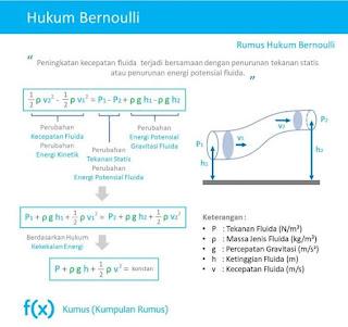 Hukum Bernoulli, Konsep Dasar Mekanika Fluida