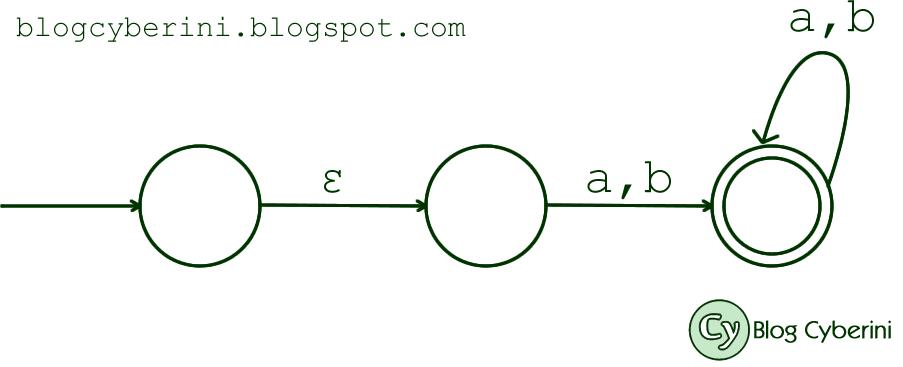 Autômato finito não determinístico do ENADE 2014
