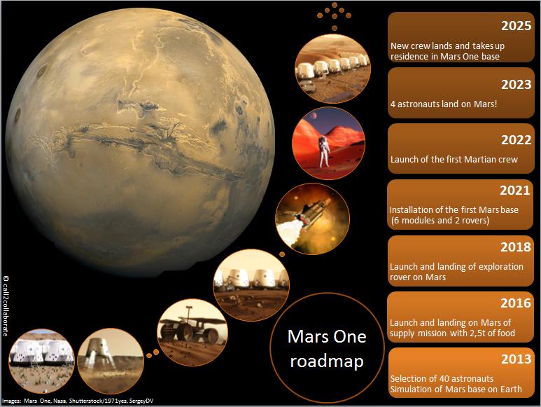 Mars One The Voyage Of No Return Blog Gmv