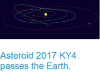 http://sciencythoughts.blogspot.co.uk/2017/05/asteroid-2017-ky4-passes-earth.html