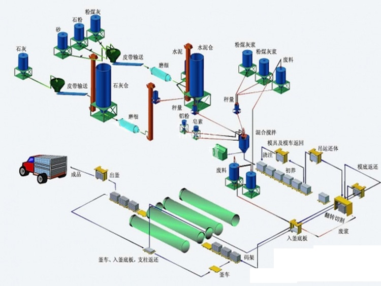 Autoclaved Aerated Concrete (AAC) Blocks Manufacturing Process