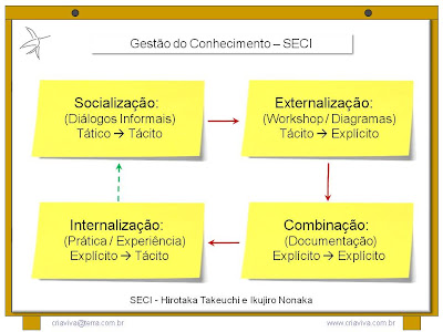 Metodologia IDM Innovation Decision Mapping - Workshop Treinamento Liderança