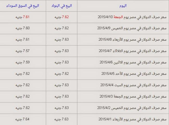 تقرير اسعار صرف الدولار في السوق و البنوك اليوم الجمعة 10-4-2015