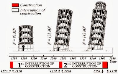 Periodos de la construcción de la torre de Pisa